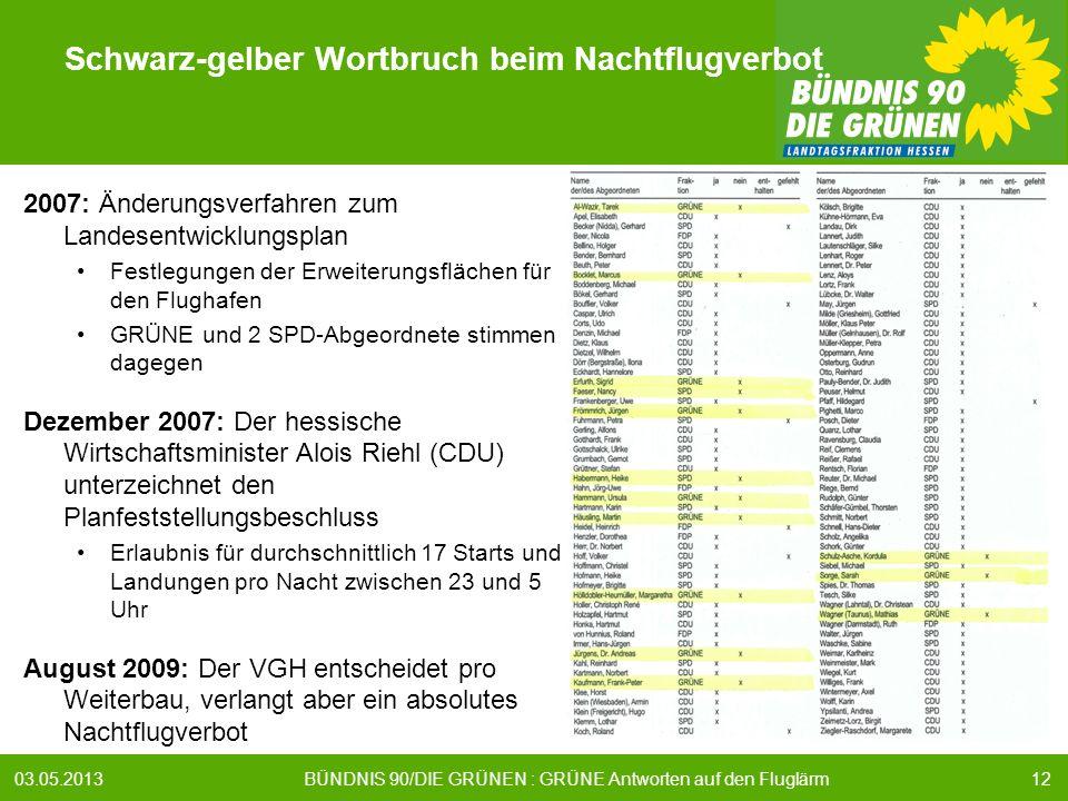 1203.05.2013 BÜNDNIS 90/DIE GRÜNEN : GRÜNE Antworten auf den Fluglärm Schwarz-gelber Wortbruch beim Nachtflugverbot 2007: Änderungsverfahren zum Landesentwicklungsplan Festlegungen der Erweiterungsflächen für den Flughafen GRÜNE und 2 SPD-Abgeordnete stimmen dagegen Dezember 2007: Der hessische Wirtschaftsminister Alois Riehl (CDU) unterzeichnet den Planfeststellungsbeschluss Erlaubnis für durchschnittlich 17 Starts und Landungen pro Nacht zwischen 23 und 5 Uhr August 2009: Der VGH entscheidet pro Weiterbau, verlangt aber ein absolutes Nachtflugverbot