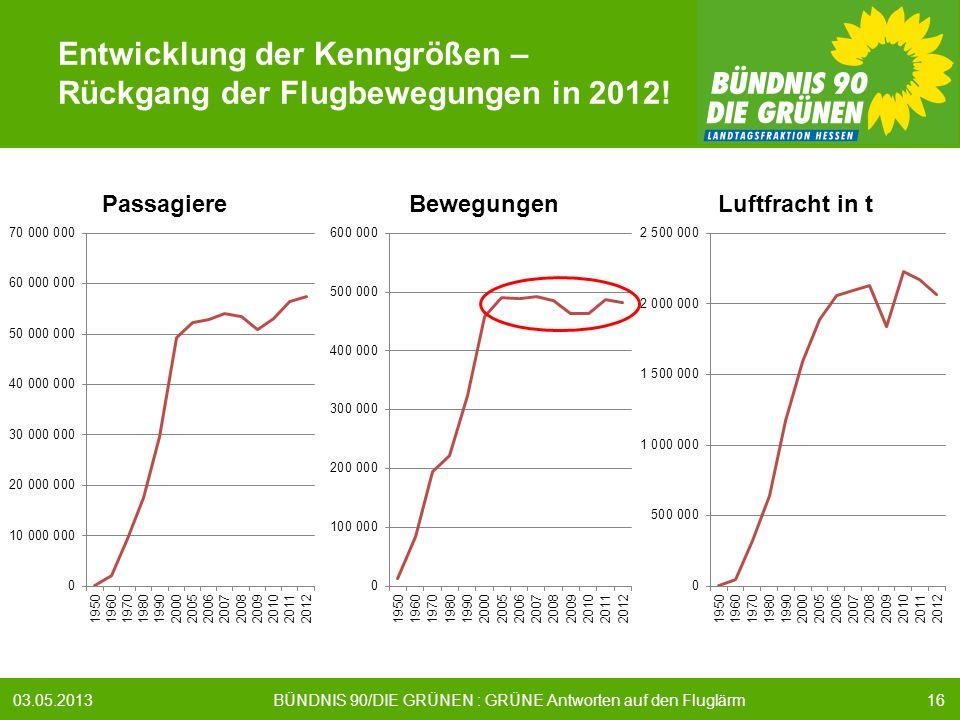 1603.05.2013 BÜNDNIS 90/DIE GRÜNEN : GRÜNE Antworten auf den Fluglärm Entwicklung der Kenngrößen – Rückgang der Flugbewegungen in 2012!