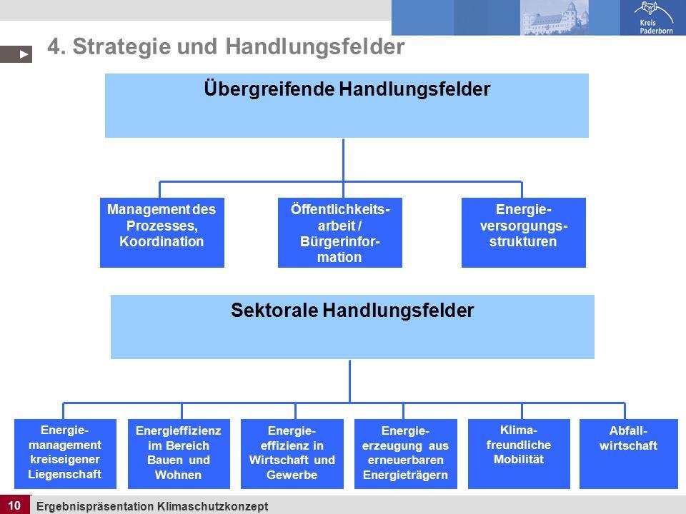 10 Ergebnispräsentation Klimaschutzkonzept 10 Übergreifende Handlungsfelder Management des Prozesses, Koordination Öffentlichkeits- arbeit / Bürgerinfor- mation Energie- versorgungs- strukturen 4.