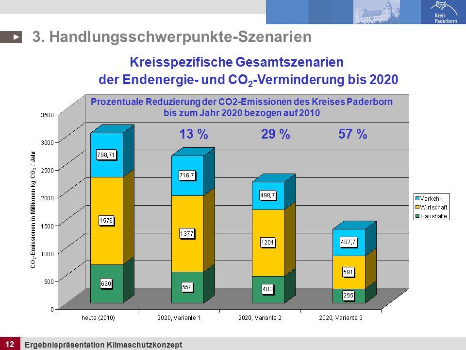 12 Ergebnispräsentation Klimaschutzkonzept 12 Kreisspezifische Gesamtszenarien der Endenergie- und CO 2 -Verminderung bis 2020 3.