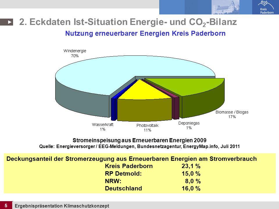 5 Ergebnispräsentation Klimaschutzkonzept 5 Nutzung erneuerbarer Energien Kreis Paderborn Stromeinspeisung aus Erneuerbaren Energien 2009 Quelle: Energieversorger / EEG-Meldungen, Bundesnetzagentur, EnergyMap.info, Juli 2011 Deckungsanteil der Stromerzeugung aus Erneuerbaren Energien am Stromverbrauch Kreis Paderborn 23,1 % RP Detmold: 15,0 % NRW: 8,0 % Deutschland 16,0 % 2.