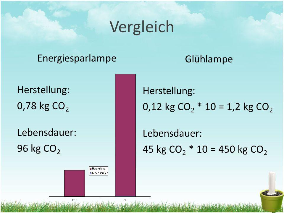 Vergleich Energiesparlampe Herstellung: 0,78 kg CO 2 Lebensdauer: 96 kg CO 2 Glühlampe Herstellung: 0,12 kg CO 2 * 10 = 1,2 kg CO 2 Lebensdauer: 45 kg CO 2 * 10 = 450 kg CO 2