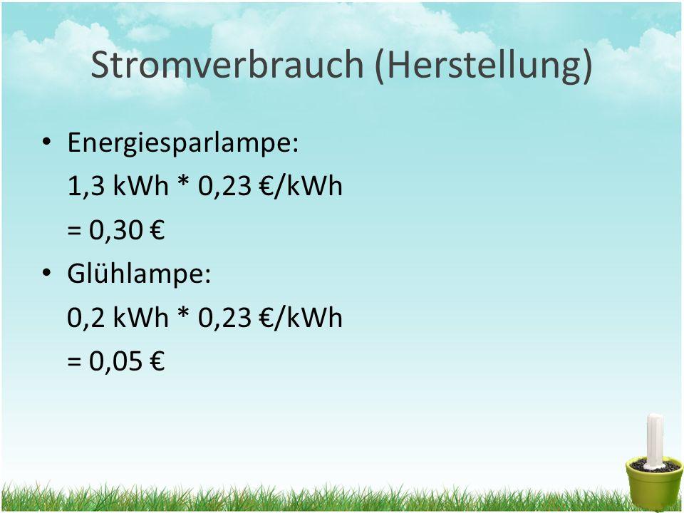 Stromverbrauch (Herstellung) Energiesparlampe: 1,3 kWh * 0,23 €/kWh = 0,30 € Glühlampe: 0,2 kWh * 0,23 €/kWh = 0,05 €