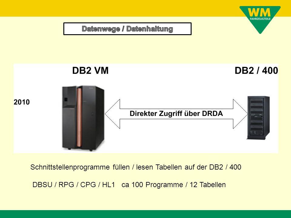 Schnittstellenprogramme füllen / lesen Tabellen auf der DB2 im VM DPROP transportiert Daten von DB2 / VM zur DB2 / 400 und in umgekehrter Richtung.