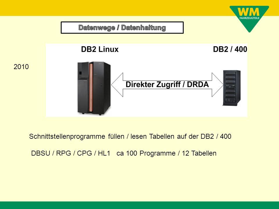 Schnittstellenprogramme füllen / lesen Tabellen auf der DB2 / 400 DBSU / RPG / CPG / HL1 ca 100 Programme / 12 Tabellen