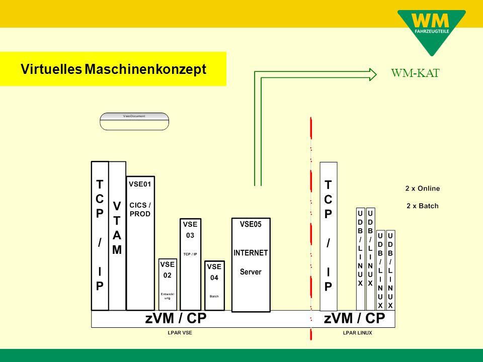 WM-KAT Virtuelles Maschinenkonzept