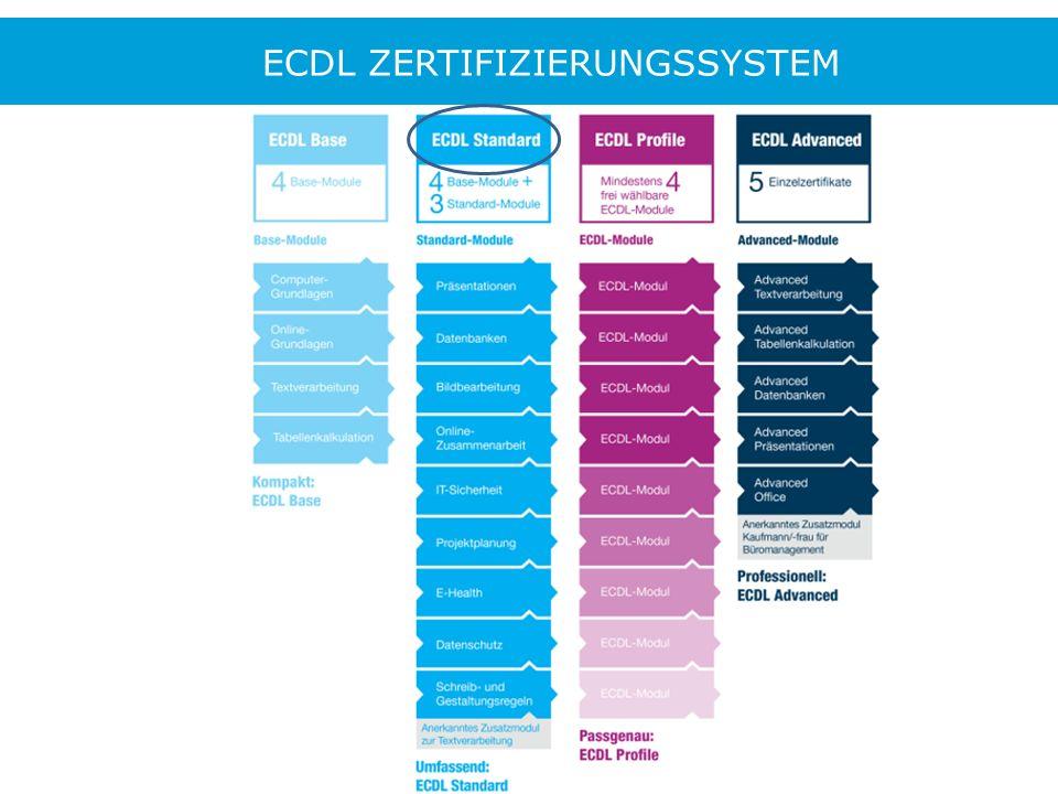 MODUL ADVANCED OFFICE Abgestimmt auf die Inhalte des Rahmenplans und der Verordnung über die Berufsausbildung, die über die ECDL Grundmodule hinausgehen (Textverarbeitung, Tabellenkalkulation, Präsentationen) Passgenaue Qualifizierung der Professionals zur Unterstützung der Auszubildenden Kostenloses Lehr- und Lernmaterial für ECDL- Prüfungszentren