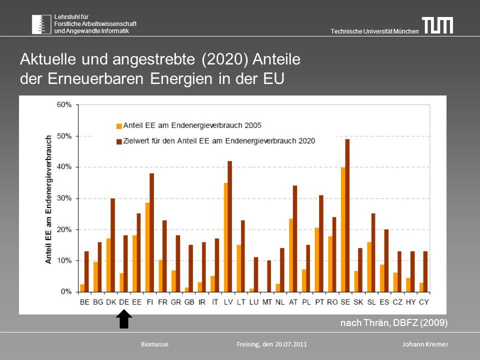 Technische Universität München Lehrstuhl für Forstliche Arbeitswissenschaft und Angewandte Informatik BiomasseFreising, den 20.07.2011 Johann Kremer nach Thrän, DBFZ (2009) Aktuelle und angestrebte (2020) Anteile der Erneuerbaren Energien in der EU