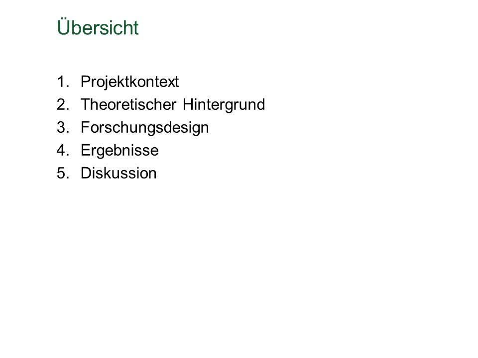 Übersicht 1.Projektkontext 2.Theoretischer Hintergrund 3.Forschungsdesign 4.Ergebnisse 5.Diskussion