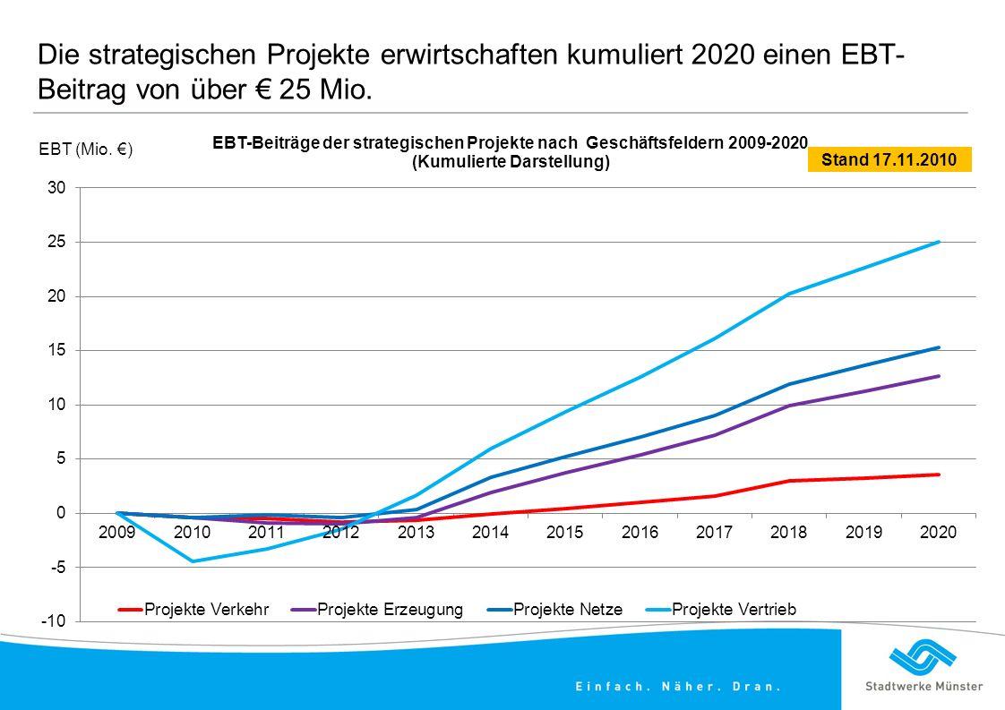 Die strategischen Projekte erwirtschaften kumuliert 2020 einen EBT- Beitrag von über € 25 Mio.