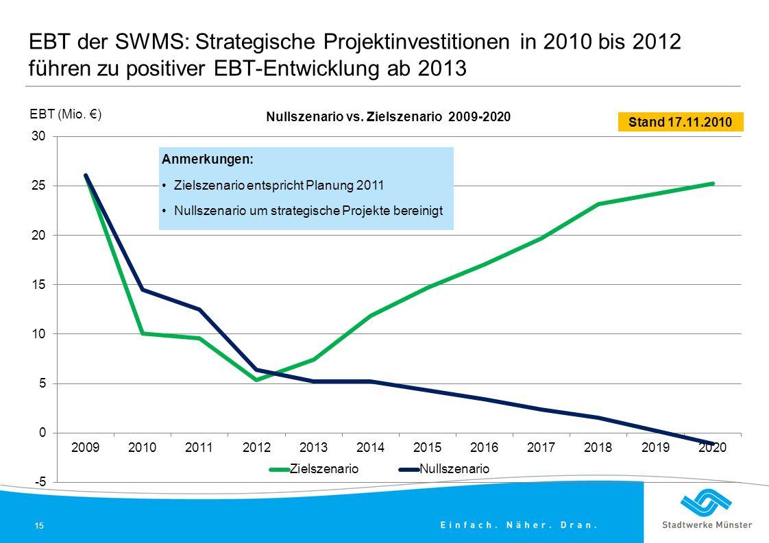 EBT der SWMS: Strategische Projektinvestitionen in 2010 bis 2012 führen zu positiver EBT-Entwicklung ab 2013 EBT (Mio.