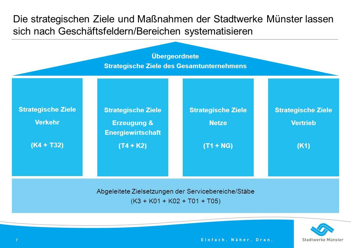 Die strategischen Ziele und Maßnahmen der Stadtwerke Münster lassen sich nach Geschäftsfeldern/Bereichen systematisieren Strategische Ziele Verkehr (K4 + T32) Strategische Ziele Erzeugung & Energiewirtschaft (T4 + K2) Strategische Ziele Netze (T1 + NG) Strategische Ziele Vertrieb (K1) Abgeleitete Zielsetzungen der Servicebereiche/Stäbe (K3 + K01 + K02 + T01 + T05) Übergeordnete Strategische Ziele des Gesamtunternehmens 7