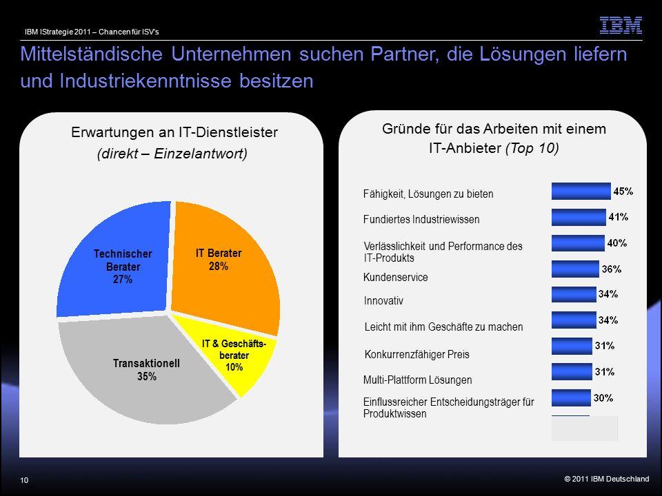 © 2011 IBM Deutschland IBM IStrategie 2011 – Chancen für ISV's Erwartungen an IT-Dienstleister (direkt – Einzelantwort) Gründe für das Arbeiten mit einem IT-Anbieter (Top 10) 10 Mittelständische Unternehmen suchen Partner, die Lösungen liefern und Industriekenntnisse besitzen Technischer Berater 27% IT Berater 28% Transaktionell 35% IT & Geschäfts- berater 10% Fähigkeit, Lösungen zu bieten Fundiertes Industriewissen Verlässlichkeit und Performance des IT-Produkts Kundenservice Innovativ Leicht mit ihm Geschäfte zu machen Konkurrenzfähiger Preis Multi-Plattform Lösungen Einflussreicher Entscheidungsträger für Produktwissen