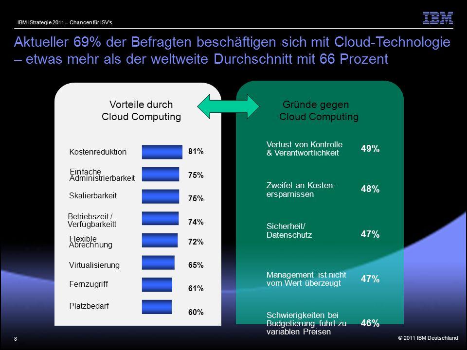 © 2011 IBM Deutschland IBM IStrategie 2011 – Chancen für ISV's 8 Gründe gegen Cloud Computing Vorteile durch Cloud Computing Verlust von Kontrolle & Verantwortlichkeit 49% Zweifel an Kosten- ersparnissen 48% Sicherheit/ Datenschutz 47% Management ist nicht vom Wert überzeugt 47% Schwierigkeiten bei Budgetierung führt zu variablen Preisen 46% Aktueller 69% der Befragten beschäftigen sich mit Cloud-Technologie – etwas mehr als der weltweite Durchschnitt mit 66 Prozent Kostenreduktion Einfache Administrierbarkeit Skalierbarkeit Betriebszeit / Verfügbarkeitt Flexible Abrechnung Virtualisierung Fernzugriff 81% 75% 74% 72% 65% 61% 60% Platzbedarf