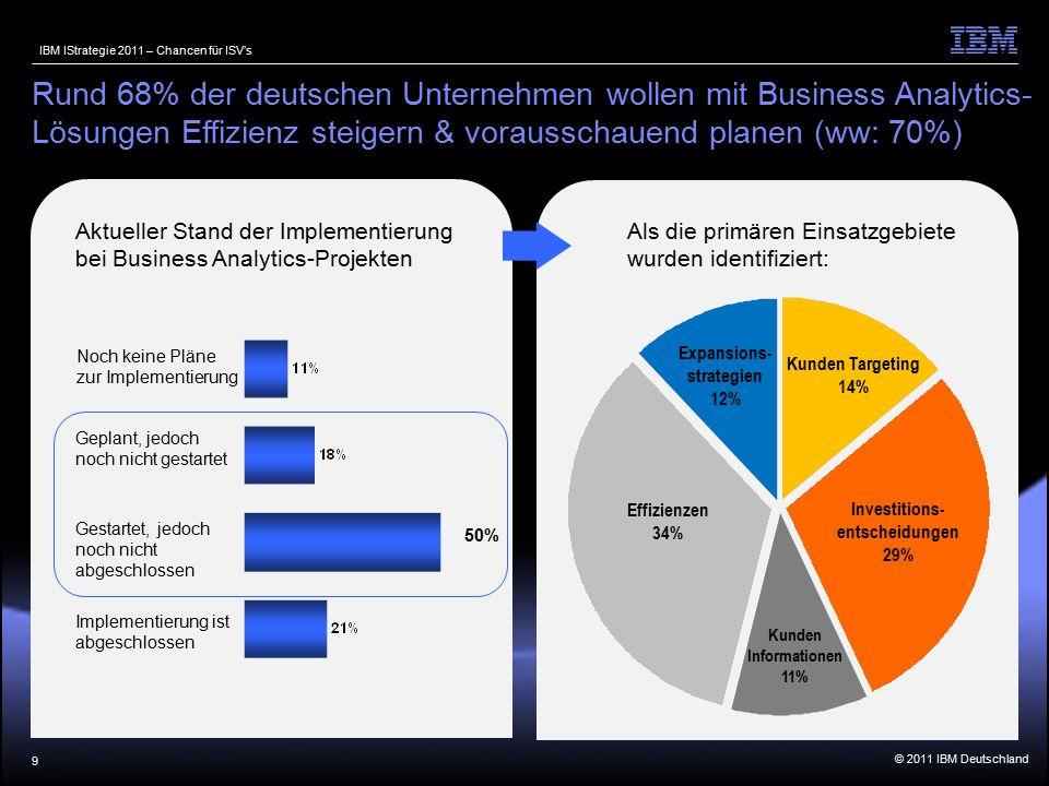 © 2011 IBM Deutschland IBM IStrategie 2011 – Chancen für ISV's Als die primären Einsatzgebiete wurden identifiziert: Kunden Informationen 11% Kunden Targeting 14% Investitions- entscheidungen 29% Expansions- strategien 12% Effizienzen 34% 9 Rund 68% der deutschen Unternehmen wollen mit Business Analytics- Lösungen Effizienz steigern & vorausschauend planen (ww: 70%) Aktueller Stand der Implementierung bei Business Analytics-Projekten 50% Implementierung ist abgeschlossen Gestartet, jedoch noch nicht abgeschlossen Geplant, jedoch noch nicht gestartet Noch keine Pläne zur Implementierung