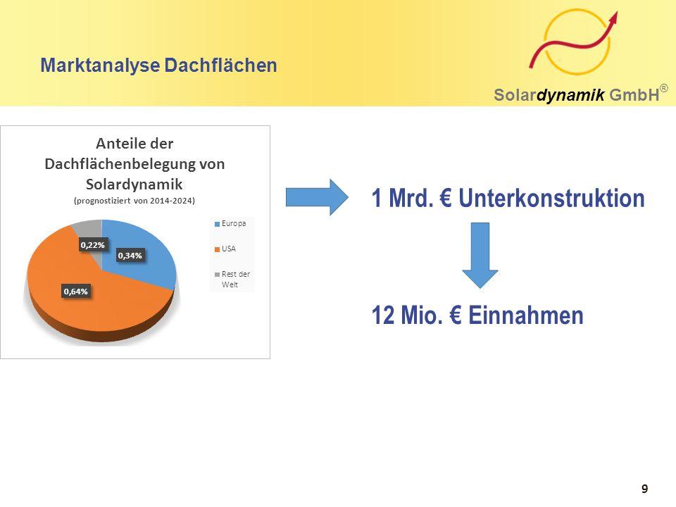 Marktanalyse Dachflächen Solardynamik GmbH ® 1 Mrd. € Unterkonstruktion 12 Mio. € Einnahmen 9