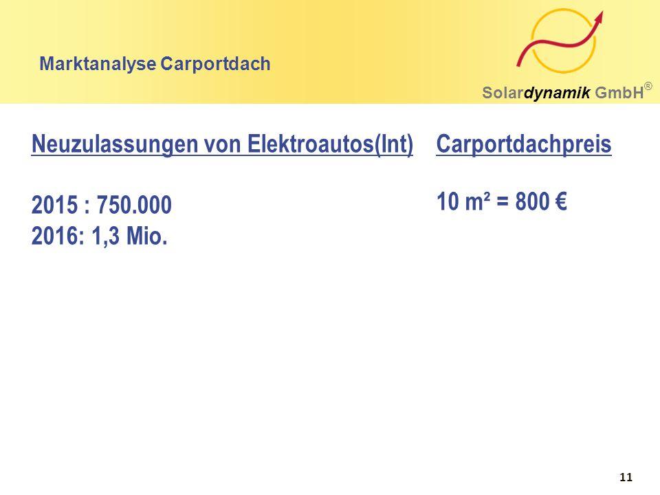 Marktanalyse Carportdach Solardynamik GmbH ® Neuzulassungen von Elektroautos(Int) 2015 : 750.000 2016: 1,3 Mio. 10 m² = 800 € Carportdachpreis 11