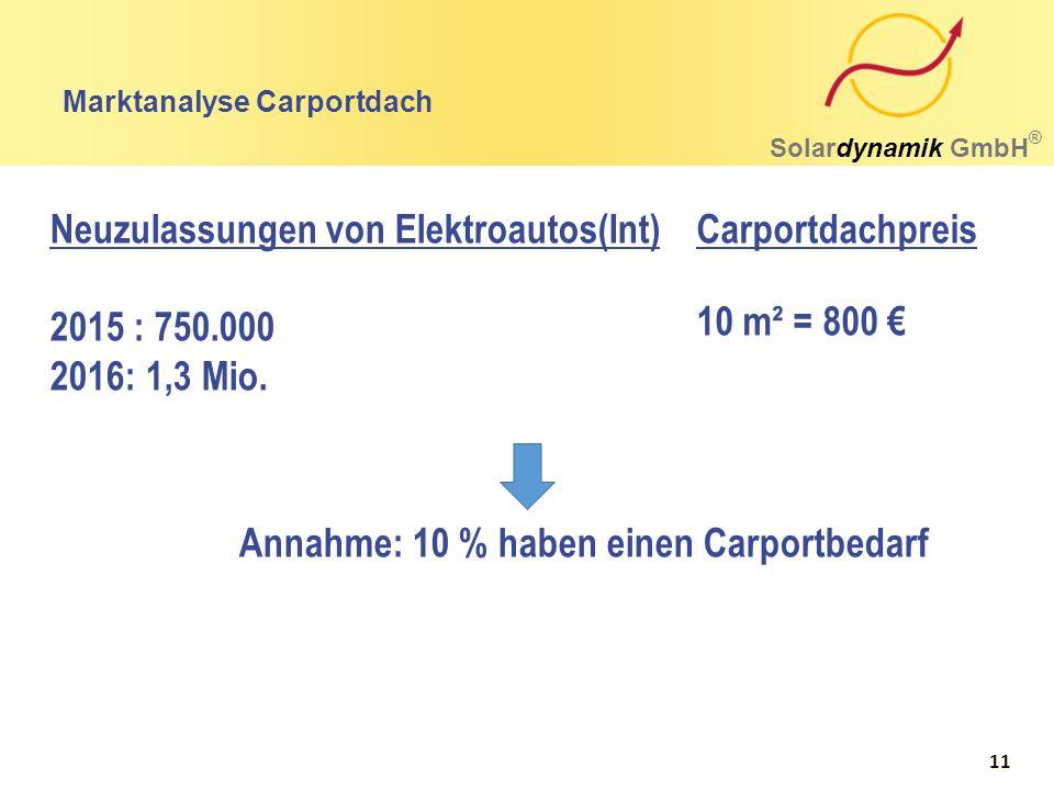 Marktanalyse Carportdach Solardynamik GmbH ® Neuzulassungen von Elektroautos(Int) 2015 : 750.000 2016: 1,3 Mio. 10 m² = 800 € Carportdachpreis Annahme