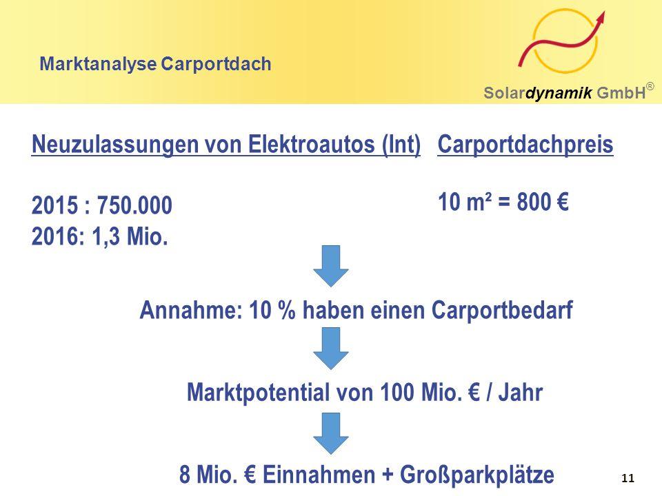 Marktanalyse Carportdach Solardynamik GmbH ® Neuzulassungen von Elektroautos (Int) 2015 : 750.000 2016: 1,3 Mio. 10 m² = 800 € Carportdachpreis Annahm