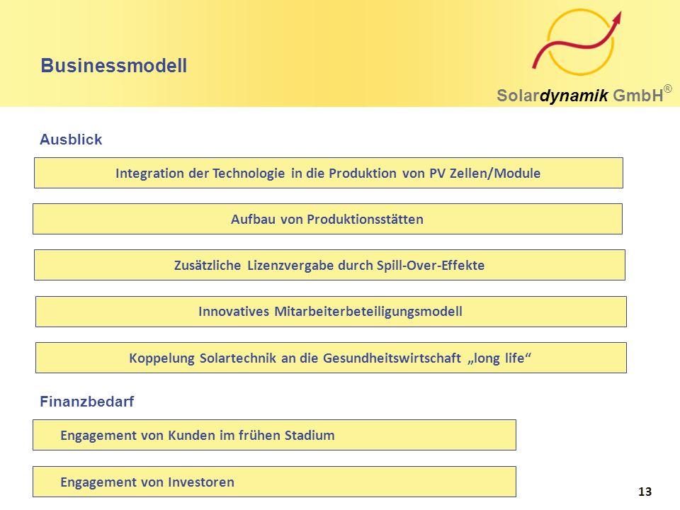 Businessmodell Solardynamik GmbH ® Zusätzliche Lizenzvergabe durch Spill-Over-Effekte Aufbau von Produktionsstätten Integration der Technologie in die