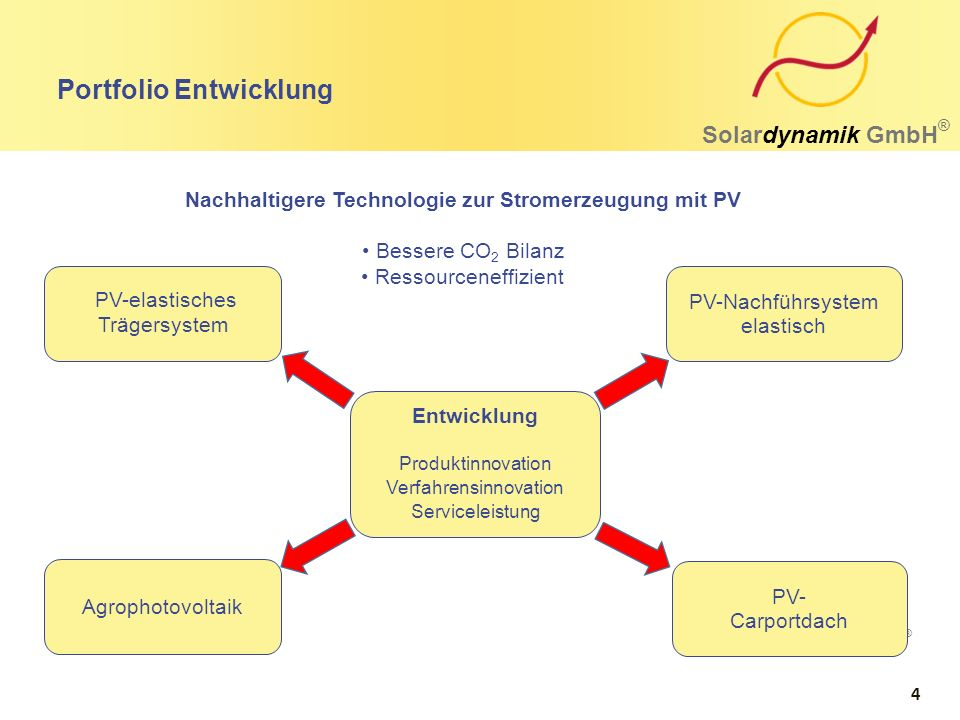 Portfolio Entwicklung Solardynamik GmbH ® PV-Nachführsystem elastisch PV- Carportdach Agrophotovoltaik Entwicklung Produktinnovation Verfahrensinnovat