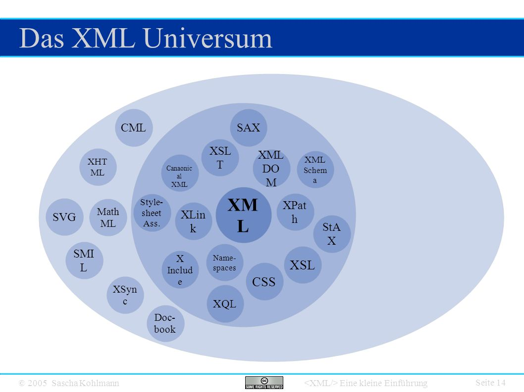 © 2005 Sascha Kohlmann Eine kleine Einführung Das XML Universum Seite 14 XM L XSL XSL T XML Schem a XPat h CSS XLin k Canaonic al XML Name- spaces X Includ e XML DO M SAX StA X Style- sheet Ass.