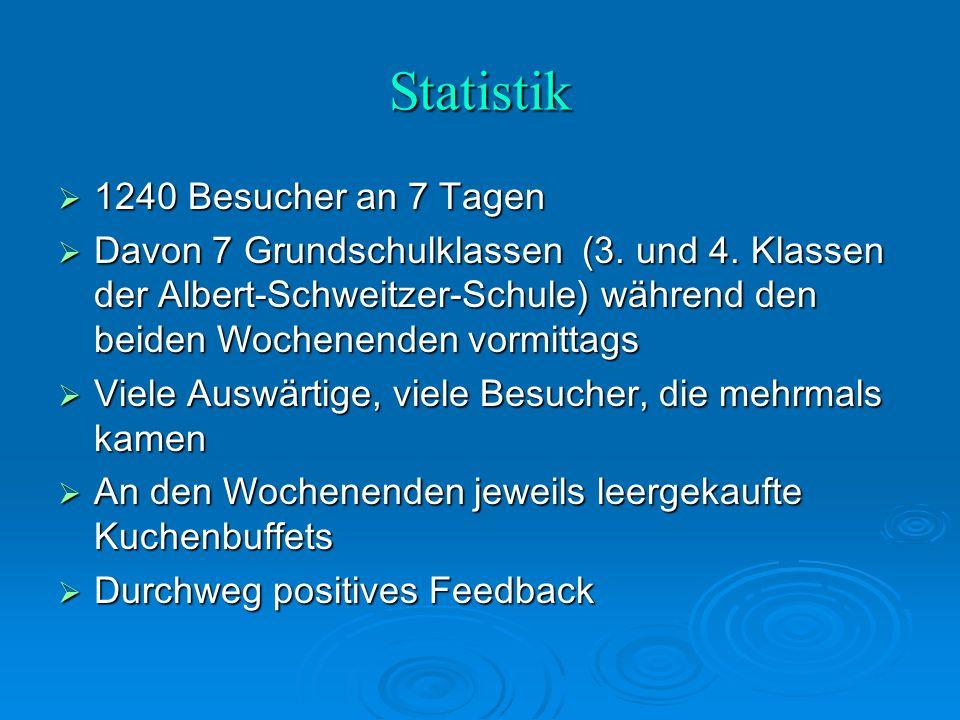 Statistik  1240 Besucher an 7 Tagen  Davon 7 Grundschulklassen (3.