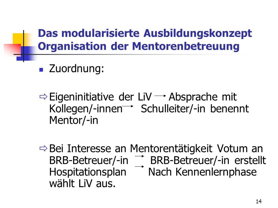 14 Das modularisierte Ausbildungskonzept Organisation der Mentorenbetreuung Zuordnung:  Eigeninitiative der LiV Absprache mit Kollegen/-innen Schulleiter/-in benennt Mentor/-in  Bei Interesse an Mentorentätigkeit Votum an BRB-Betreuer/-in BRB-Betreuer/-in erstellt Hospitationsplan Nach Kennenlernphase wählt LiV aus.