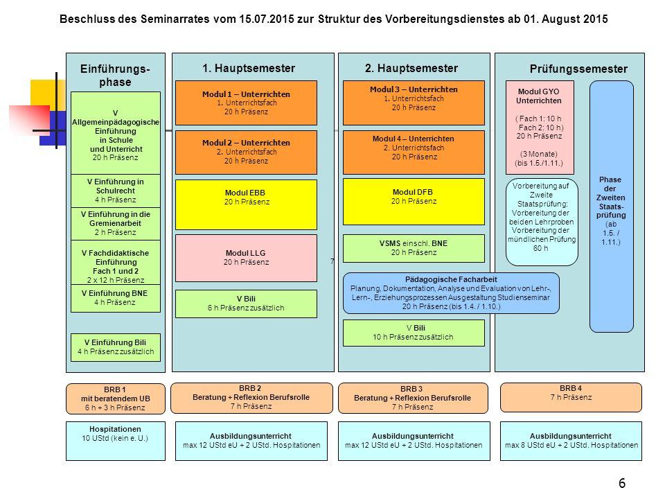 6 Beschluss des Seminarrates vom 15.07.2015 zur Struktur des Vorbereitungsdienstes ab 01. August 2015 Einführungs- phase Modul 1 – Unterrichten 1. Unt