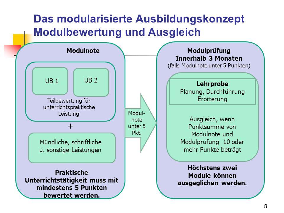 8 Modulnote UB 1 UB 2 Mündliche, schriftliche u. sonstige Leistungen Modulprüfung Innerhalb 3 Monaten (falls Modulnote unter 5 Punkten) Ausgleich, wen