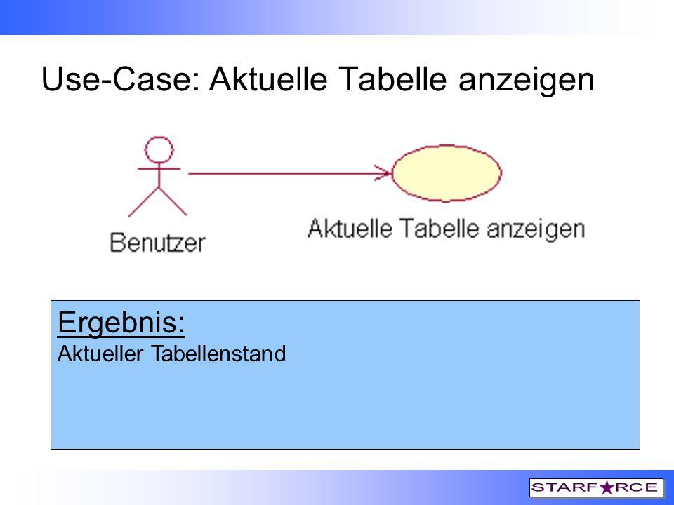 Use-Case: Aktuelle Tabelle anzeigen Auslöser: 1. Links-Klick auf Symbol 2. Links-Klick auf Menüpunkt Ansicht->Tabellenstand Vorbedingungen: Vereine ei