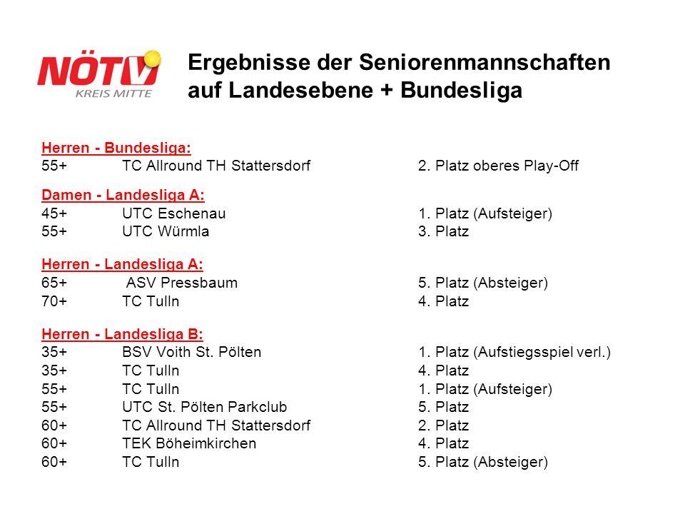 Herren - Bundesliga: 55+TC Allround TH Stattersdorf 2. Platz oberes Play-Off Damen - Landesliga A: 45+ UTC Eschenau 1. Platz (Aufsteiger) 55+ UTC Würm