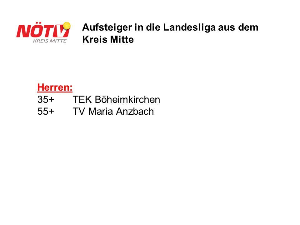 Herren: 35+TEK Böheimkirchen 55+ TV Maria Anzbach Aufsteiger in die Landesliga aus dem Kreis Mitte
