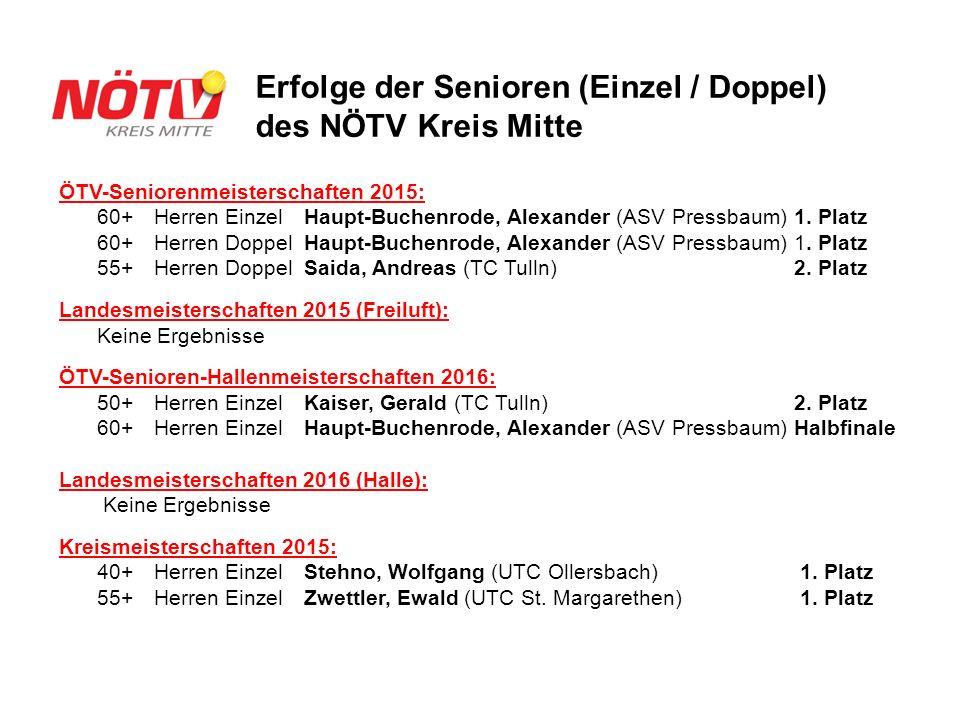 20.09.20164 Erfolge der Senioren (Einzel / Doppel) des NÖTV Kreis Mitte ÖTV-Seniorenmeisterschaften 2015: 60+Herren Einzel Haupt-Buchenrode, Alexander