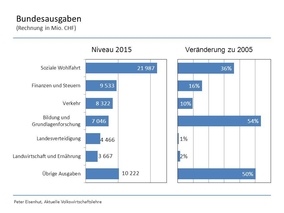 Peter Eisenhut, Aktuelle Volkswirtschaftslehre Bundesausgaben (Rechnung in Mio. CHF) Veränderung zu 2005