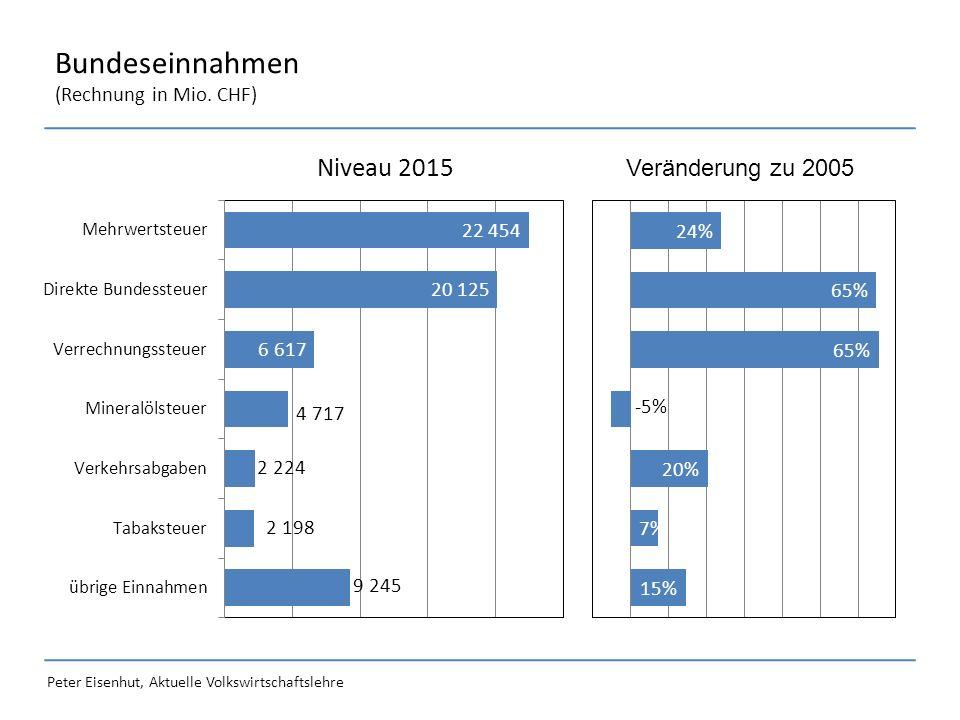 Peter Eisenhut, Aktuelle Volkswirtschaftslehre Bundeseinnahmen (Rechnung in Mio. CHF) Veränderung zu 2005 -29.4% -32.3%
