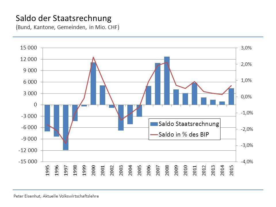 Peter Eisenhut, Aktuelle Volkswirtschaftslehre Saldo der Staatsrechnung (Bund, Kantone, Gemeinden, in Mio. CHF)