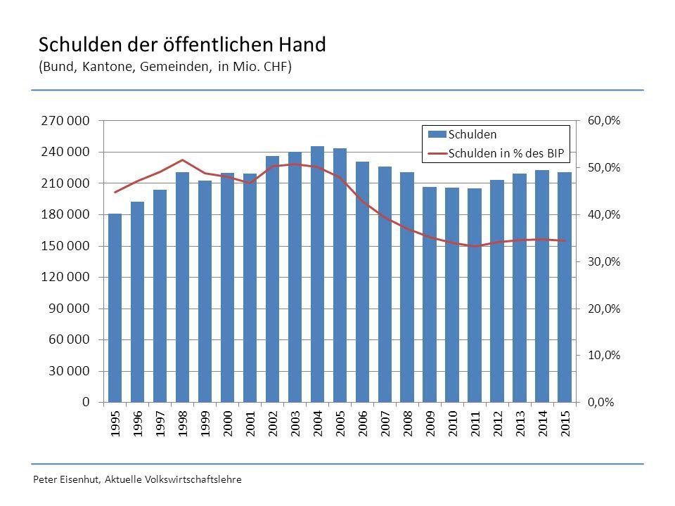 Peter Eisenhut, Aktuelle Volkswirtschaftslehre Internationale Staatsverschuldung (Schuldenquote 2015, in % BSP)