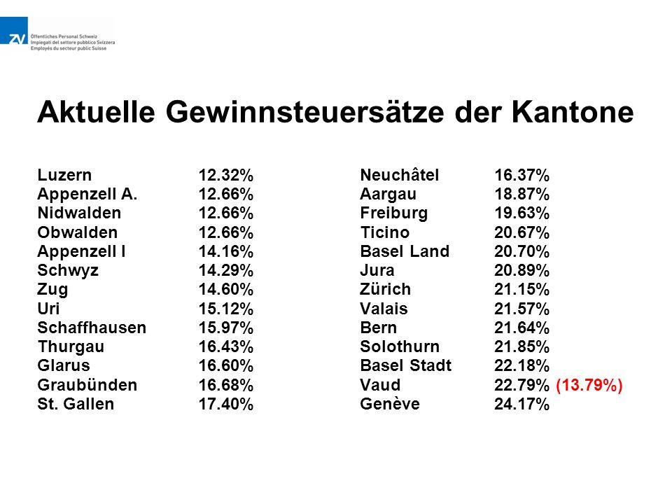 Aktuelle Gewinnsteuersätze der Kantone Luzern12.32%Neuchâtel16.37% Appenzell A.12.66%Aargau18.87% Nidwalden12.66%Freiburg19.63% Obwalden12.66%Ticino20.67% Appenzell I14.16%Basel Land20.70% Schwyz14.29%Jura20.89% Zug14.60%Zürich21.15% Uri15.12%Valais21.57% Schaffhausen15.97%Bern21.64% Thurgau16.43%Solothurn21.85% Glarus16.60%Basel Stadt22.18% Graubünden16.68%Vaud22.79% (13.79%) St.
