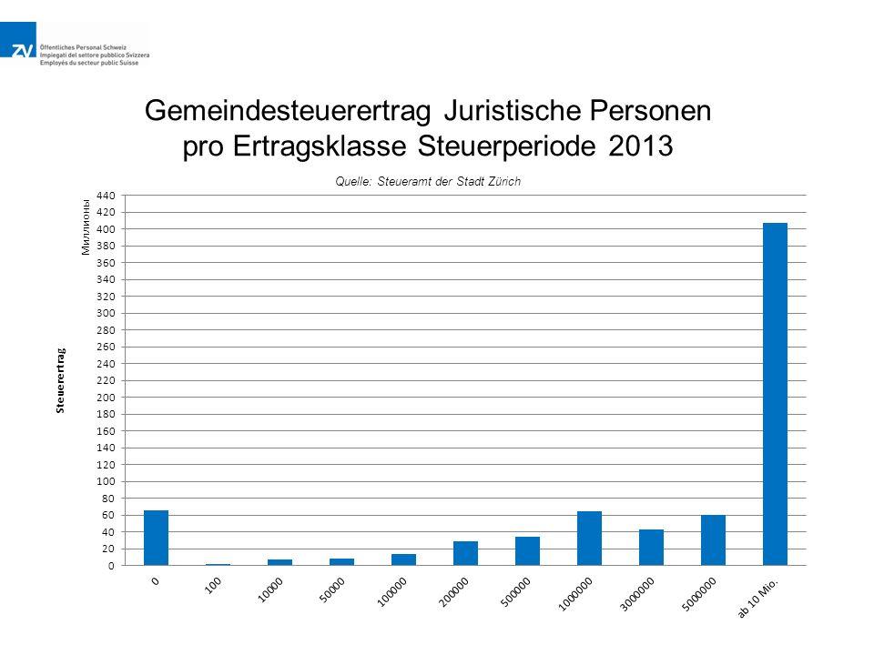 Gemeindesteuerertrag Juristische Personen pro Ertragsklasse Steuerperiode 2013 Quelle: Steueramt der Stadt Zürich