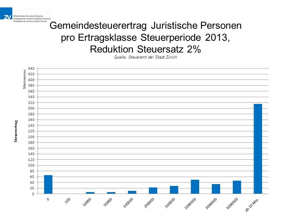 Gemeindesteuerertrag Juristische Personen pro Ertragsklasse Steuerperiode 2013, Reduktion Steuersatz 2% Quelle: Steueramt der Stadt Zürich