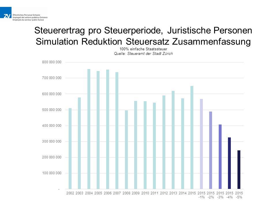 Steuerertrag pro Steuerperiode, Juristische Personen Simulation Reduktion Steuersatz Zusammenfassung 100% einfache Staatssteuer Quelle: Steueramt der Stadt Zürich