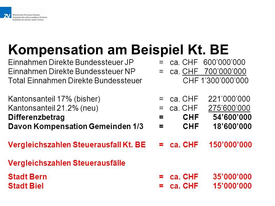 Kompensation am Beispiel Kt.BE Einnahmen Direkte Bundessteuer JP=ca.