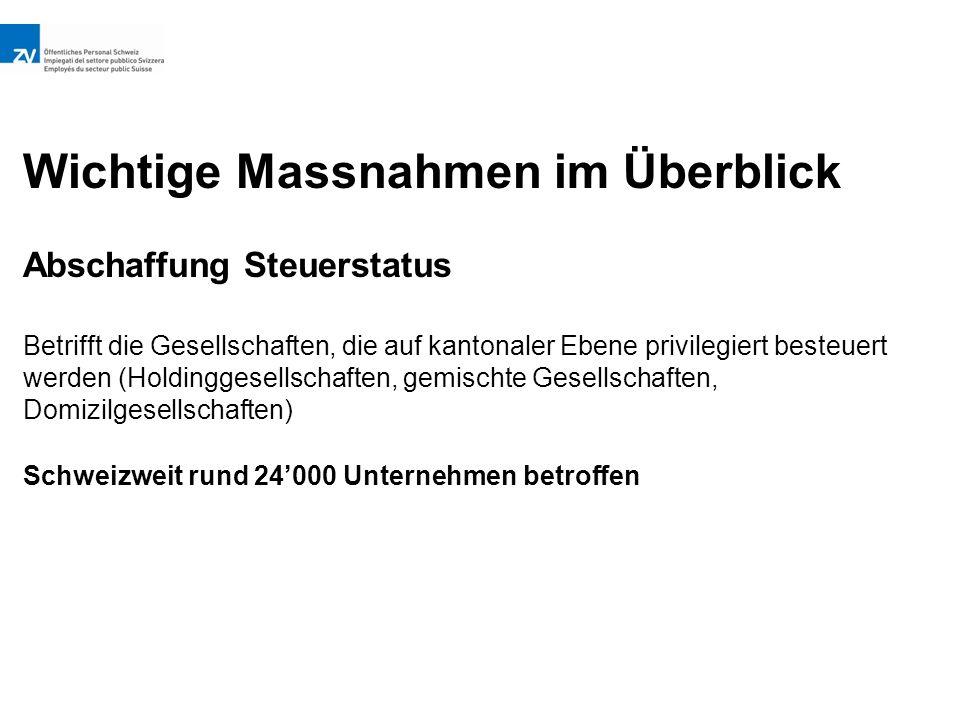 Wichtige Massnahmen im Überblick Abschaffung Steuerstatus Betrifft die Gesellschaften, die auf kantonaler Ebene privilegiert besteuert werden (Holdinggesellschaften, gemischte Gesellschaften, Domizilgesellschaften) Schweizweit rund 24'000 Unternehmen betroffen