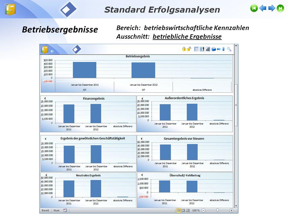 Betriebsergebnisse Bereich: betriebswirtschaftliche Kennzahlen Ausschnitt: betriebliche Ergebnisse Standard Erfolgsanalysen