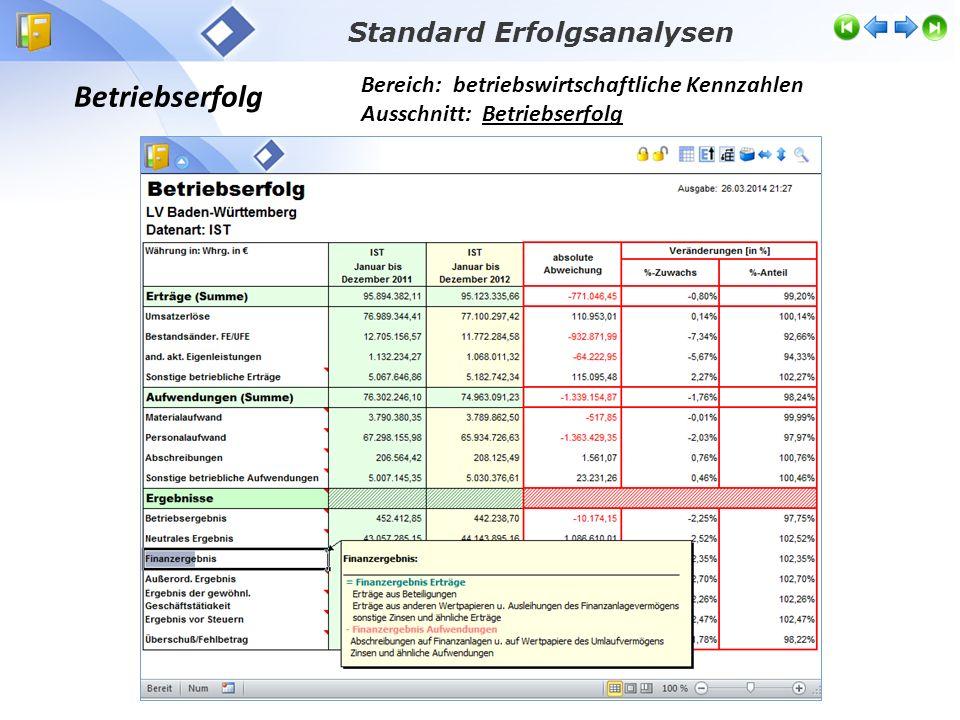 Betriebserfolg Bereich: betriebswirtschaftliche Kennzahlen Ausschnitt: Betriebserfolg Standard Erfolgsanalysen