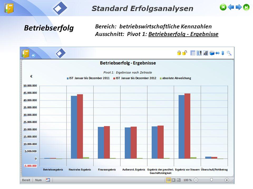Bereich: betriebswirtschaftliche Kennzahlen Ausschnitt: Pivot 1: Betriebserfolg - Ergebnisse Betriebserfolg Standard Erfolgsanalysen