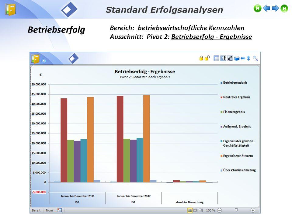 Betriebliche Erträge Bereich: betriebswirtschaftliche Kennzahlen Ausschnitt: Erfolgsanalysen – betriebliche Erträge Standard Erfolgsanalysen