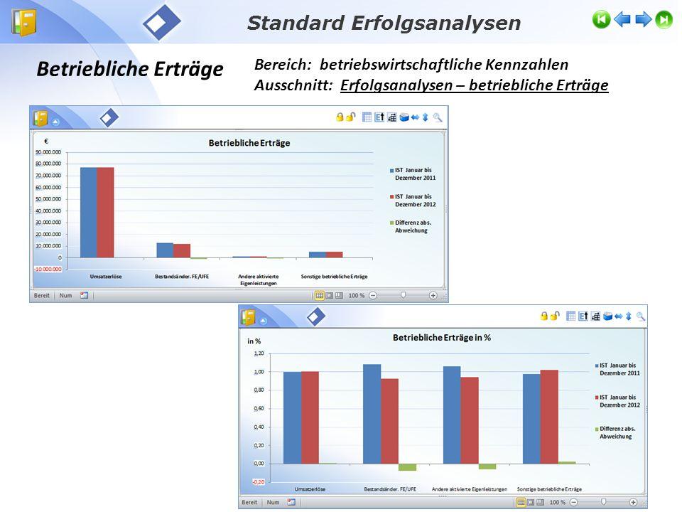 Betriebsaufwand Bereich: betriebswirtschaftliche Kennzahlen Ausschnitt: betriebliche Aufwendungen Standard Erfolgsanalysen