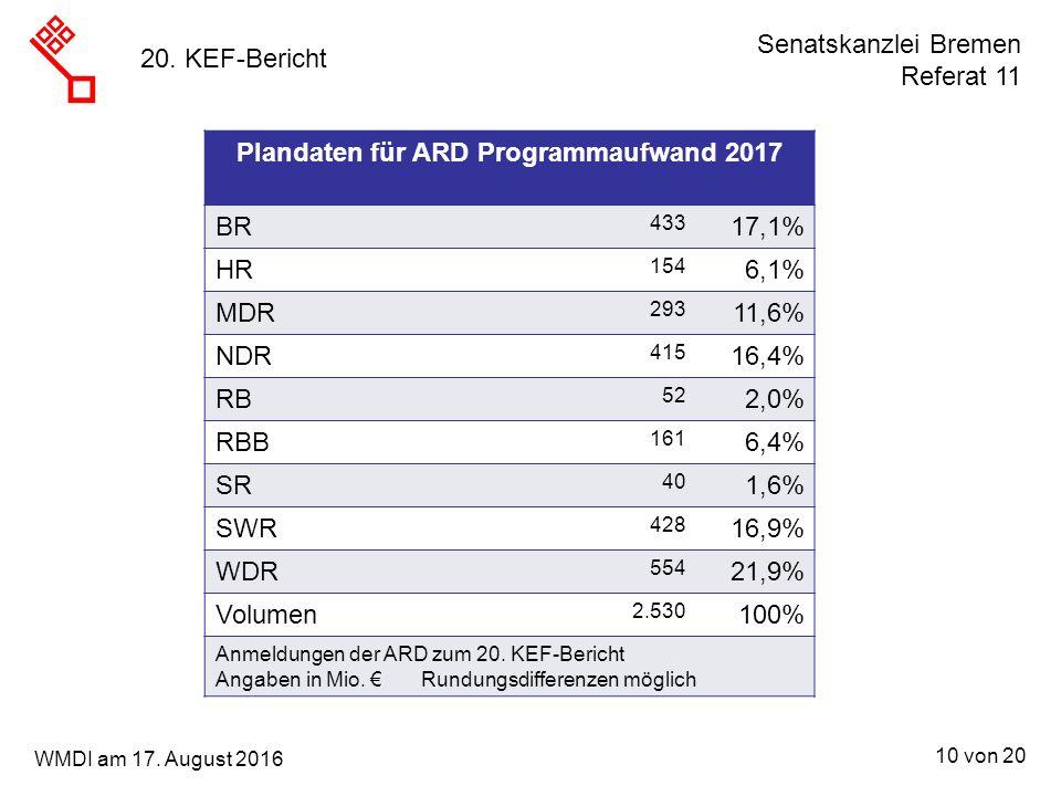 Senatskanzlei Bremen Referat 11 10 von 20 WMDI am 17. August 2016 20. KEF-Bericht Plandaten für ARD Programmaufwand 2017 BR 433 17,1% HR 154 6,1% MDR